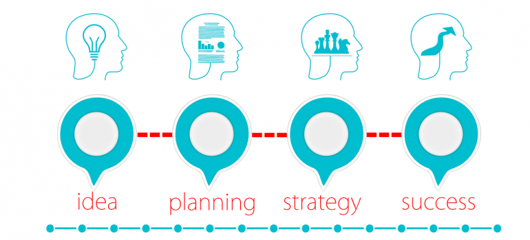 A business growth process.